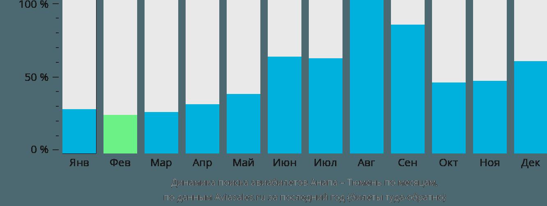 Динамика поиска авиабилетов из Анапы в Тюмень по месяцам