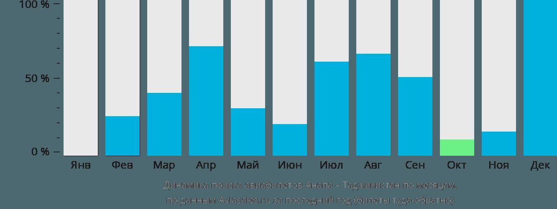 Динамика поиска авиабилетов из Анапы в Таджикистан по месяцам