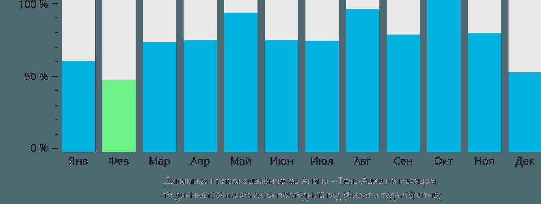 Динамика поиска авиабилетов из Анапы в Тель-Авив по месяцам