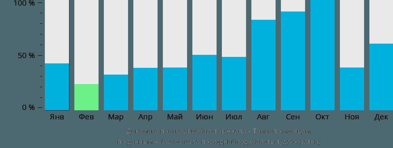 Динамика поиска авиабилетов из Анапы в Томск по месяцам
