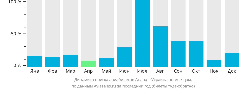 Динамика поиска авиабилетов из Анапы в Украину по месяцам