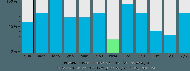 Динамика поиска авиабилетов из Анапы в Ухту по месяцам