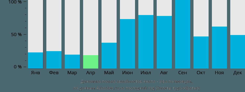Динамика поиска авиабилетов из Анапы в Уфу по месяцам