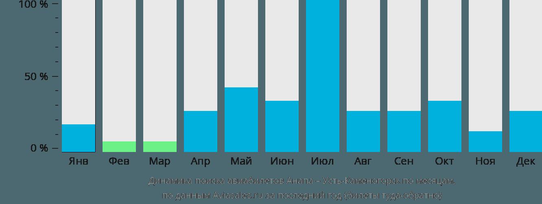 Динамика поиска авиабилетов из Анапы в Усть-Каменогорск по месяцам