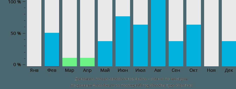Динамика поиска авиабилетов из Анапы в Усинск по месяцам