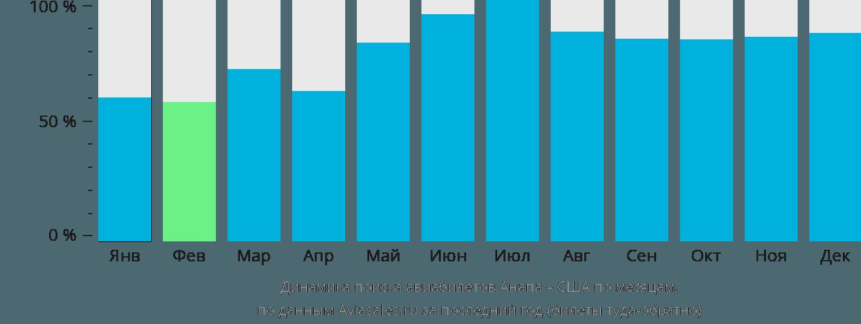 Динамика поиска авиабилетов из Анапы в США по месяцам
