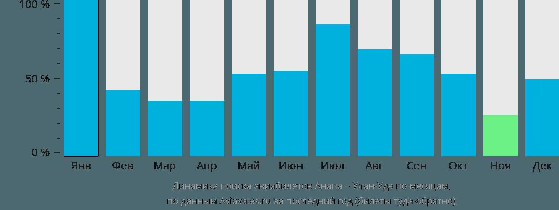 Динамика поиска авиабилетов из Анапы в Улан-Удэ по месяцам