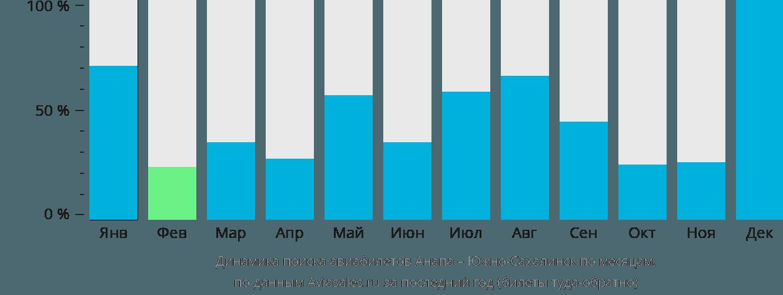 Динамика поиска авиабилетов из Анапы в Южно-Сахалинск по месяцам