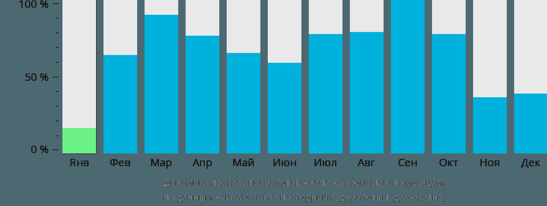 Динамика поиска авиабилетов из Анапы в Узбекистан по месяцам