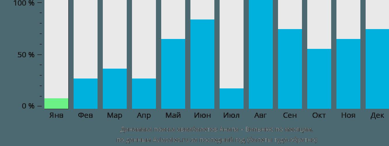 Динамика поиска авиабилетов из Анапы в Вильнюс по месяцам