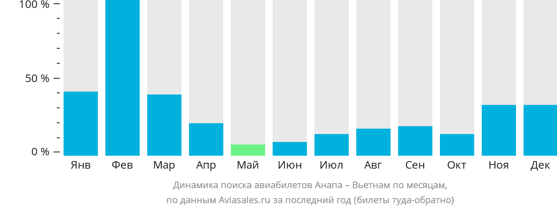 Динамика поиска авиабилетов из Анапы в Вьетнам по месяцам