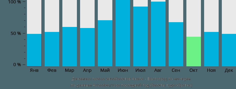 Динамика поиска авиабилетов из Анапы в Волгоград по месяцам