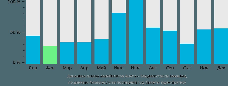 Динамика поиска авиабилетов из Анапы во Владивосток по месяцам