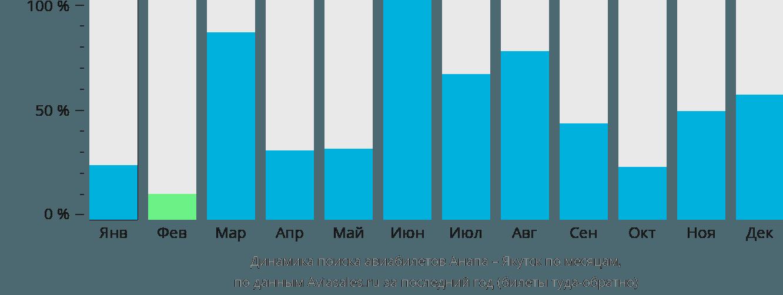 Динамика поиска авиабилетов из Анапы в Якутск по месяцам