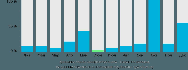 Динамика поиска авиабилетов из Анапы в Цюрих по месяцам
