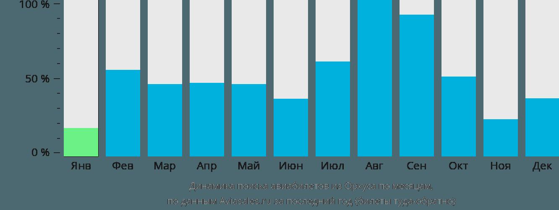 Динамика поиска авиабилетов из Орхуса по месяцам