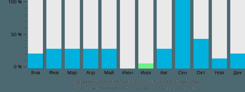 Динамика поиска авиабилетов из Орхуса в Копенгаген по месяцам