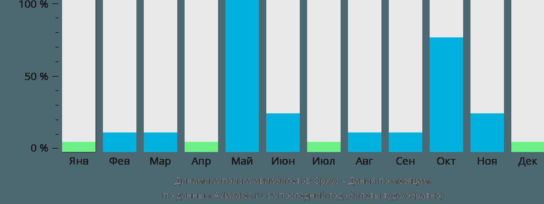 Динамика поиска авиабилетов из Орхуса в Данию по месяцам