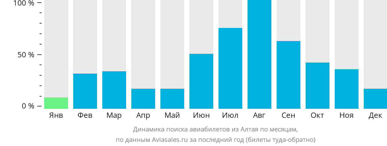 Динамика поиска авиабилетов из Алтая по месяцам