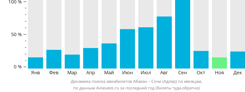 Динамика поиска авиабилетов из Абакана в Сочи по месяцам