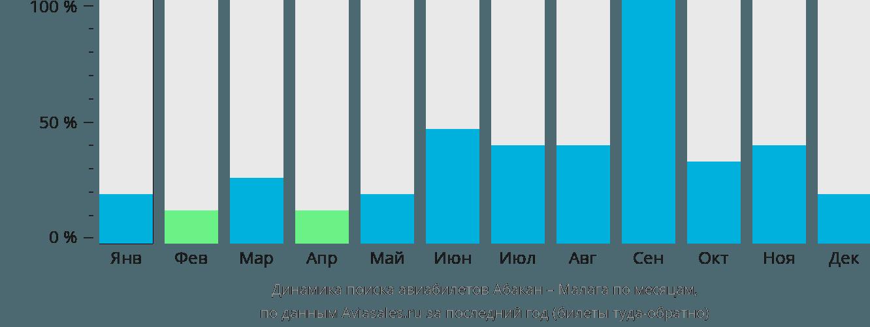 Динамика поиска авиабилетов из Абакана в Малагу по месяцам