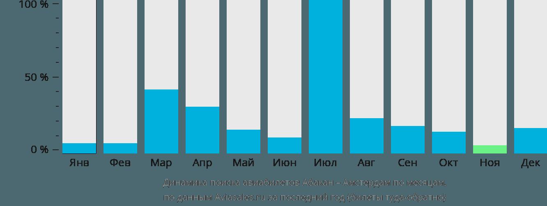 Динамика поиска авиабилетов из Абакана в Амстердам по месяцам