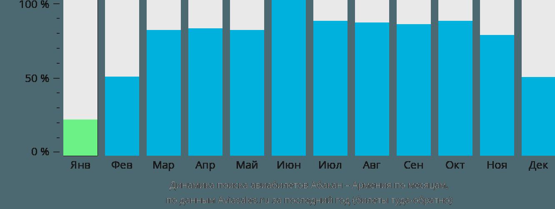 Динамика поиска авиабилетов из Абакана в Армению по месяцам