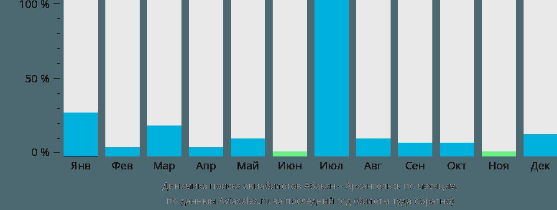 Динамика поиска авиабилетов из Абакана в Архангельск по месяцам