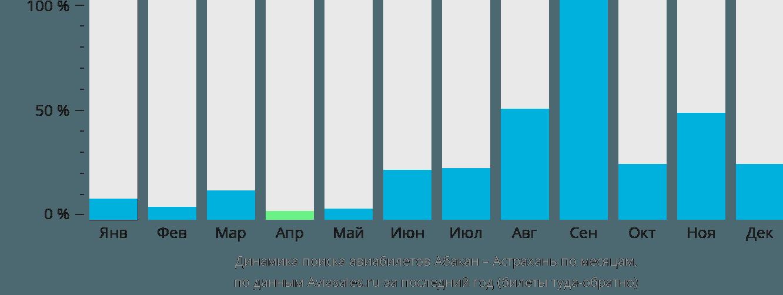 Динамика поиска авиабилетов из Абакана в Астрахань по месяцам