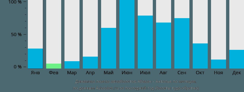 Динамика поиска авиабилетов из Абакана в Анталью по месяцам