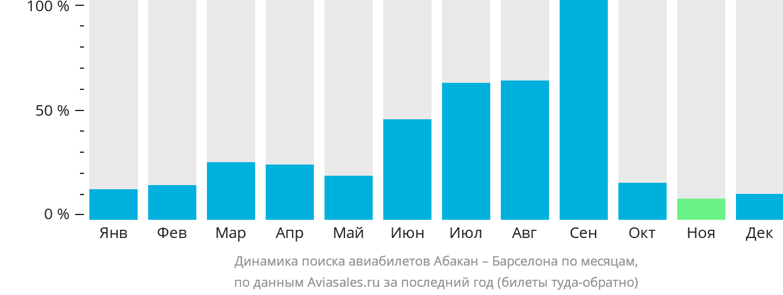 Динамика поиска авиабилетов из Абакана в Барселону по месяцам