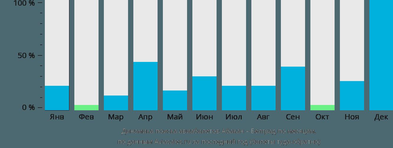 Динамика поиска авиабилетов из Абакана в Белград по месяцам