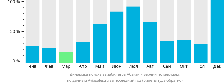 Динамика поиска авиабилетов из Абакана в Берлин по месяцам