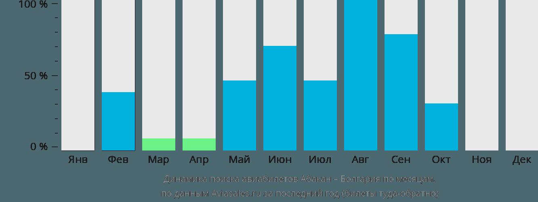 Динамика поиска авиабилетов из Абакана в Болгарию по месяцам