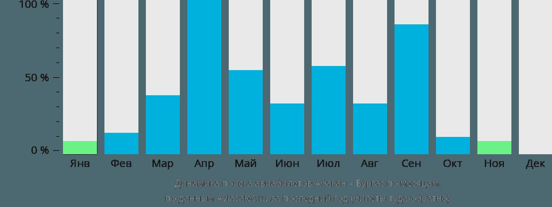 Динамика поиска авиабилетов из Абакана в Бургас по месяцам
