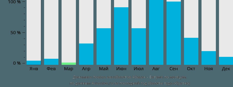 Динамика поиска авиабилетов из Абакана в Батуми по месяцам