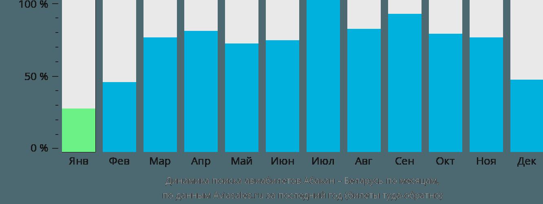 Динамика поиска авиабилетов из Абакана в Беларусь по месяцам
