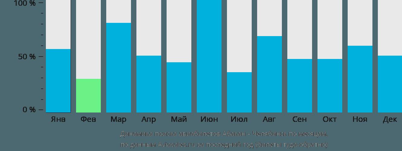 Динамика поиска авиабилетов из Абакана в Челябинск по месяцам