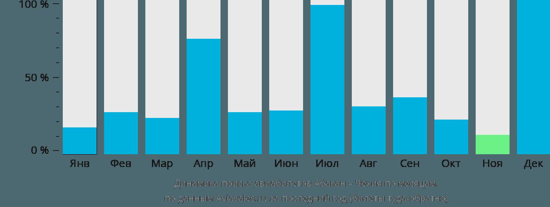 Динамика поиска авиабилетов из Абакана в Чехию по месяцам