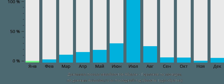 Динамика поиска авиабилетов из Абакана в Германию по месяцам