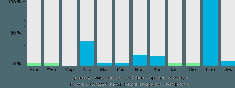Динамика поиска авиабилетов из Абакана в Дрезден по месяцам