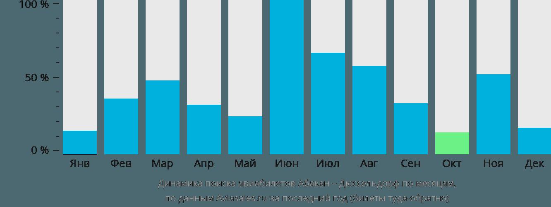 Динамика поиска авиабилетов из Абакана в Дюссельдорф по месяцам