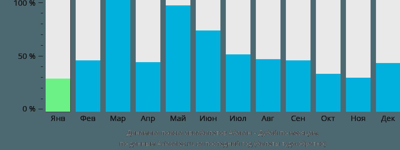 Динамика поиска авиабилетов из Абакана в Дубай по месяцам