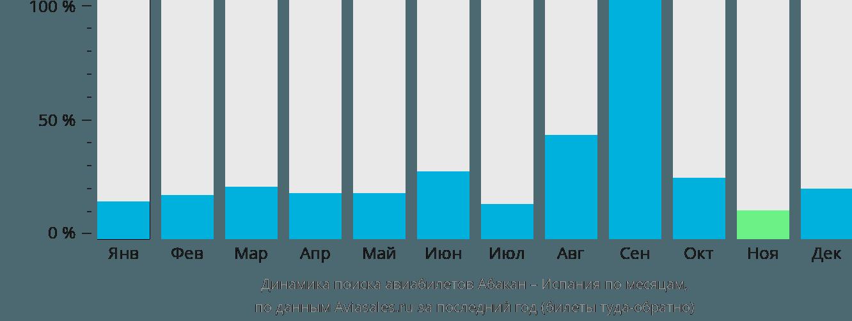Динамика поиска авиабилетов из Абакана в Испанию по месяцам