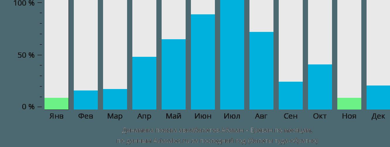 Динамика поиска авиабилетов из Абакана в Ереван по месяцам