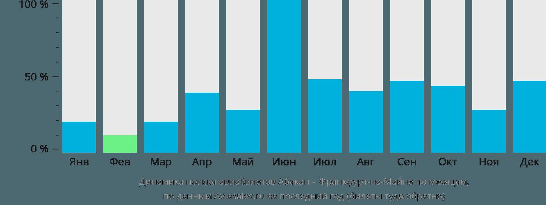 Динамика поиска авиабилетов из Абакана во Франкфурт-на-Майне по месяцам
