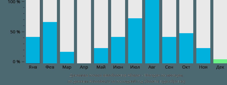 Динамика поиска авиабилетов из Абакана в Магадан по месяцам