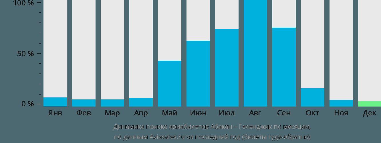 Динамика поиска авиабилетов из Абакана в Геленджик по месяцам