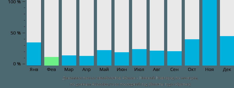 Динамика поиска авиабилетов из Абакана в Нижний Новгород по месяцам