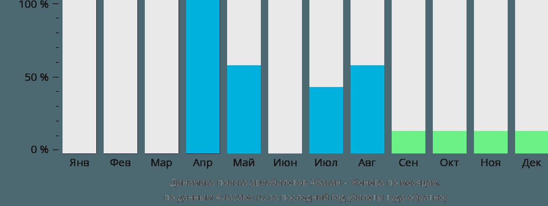 Динамика поиска авиабилетов из Абакана в Женеву по месяцам
